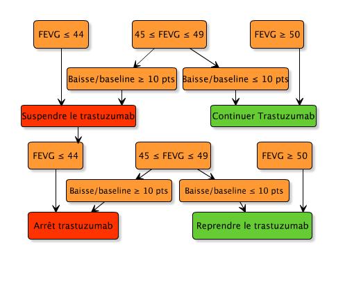infcardiaquetrastuzumab