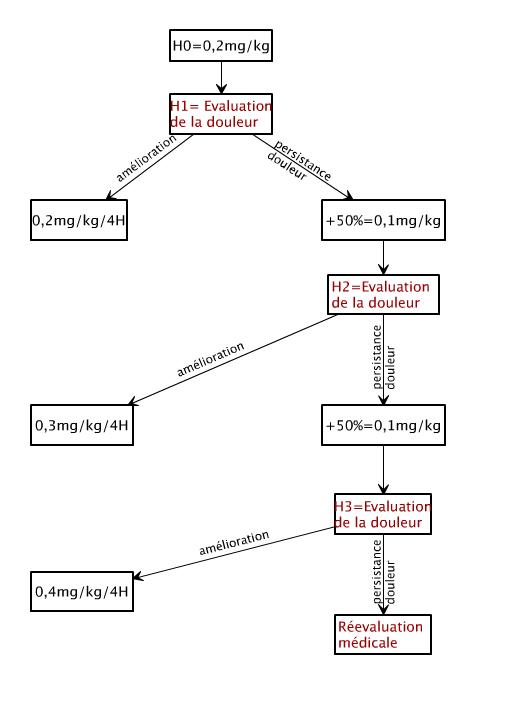 titration morphine oral pédiatrie