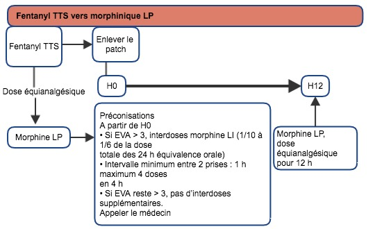 fentanyl vers morphine LP