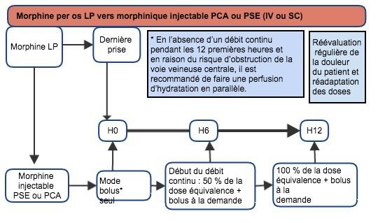morphine LP vers morphine PCA